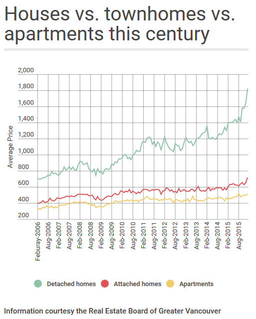 houses vs townhomes and apts